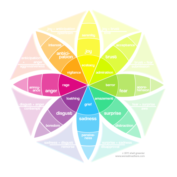 plutchiks-emotion-wheel-smashing-magazine